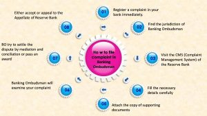 How to file an online complaint in Banking Ombudsman