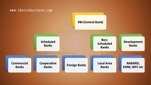 Central Bank vs Commercial Bank