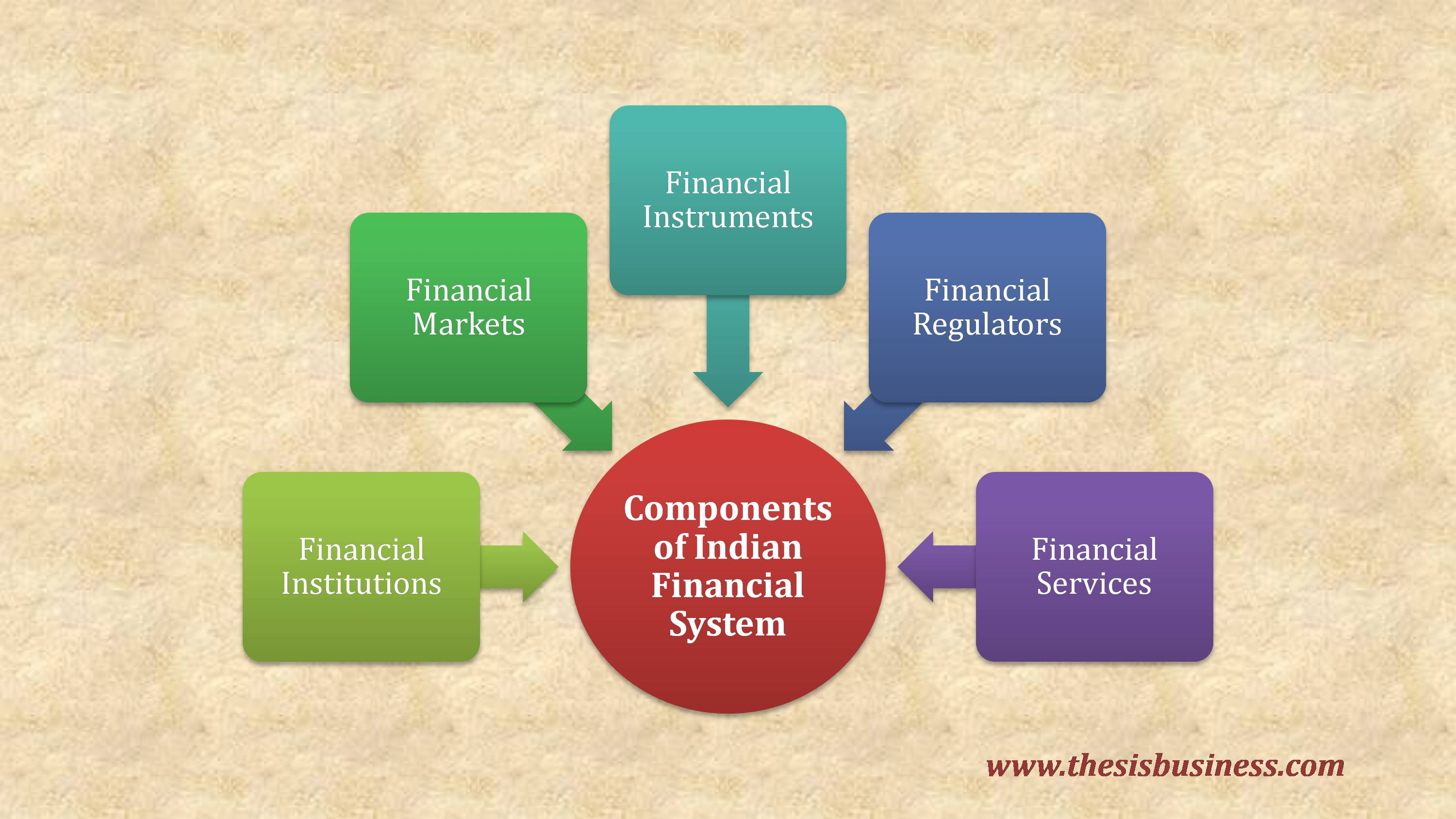 components of indian financial system