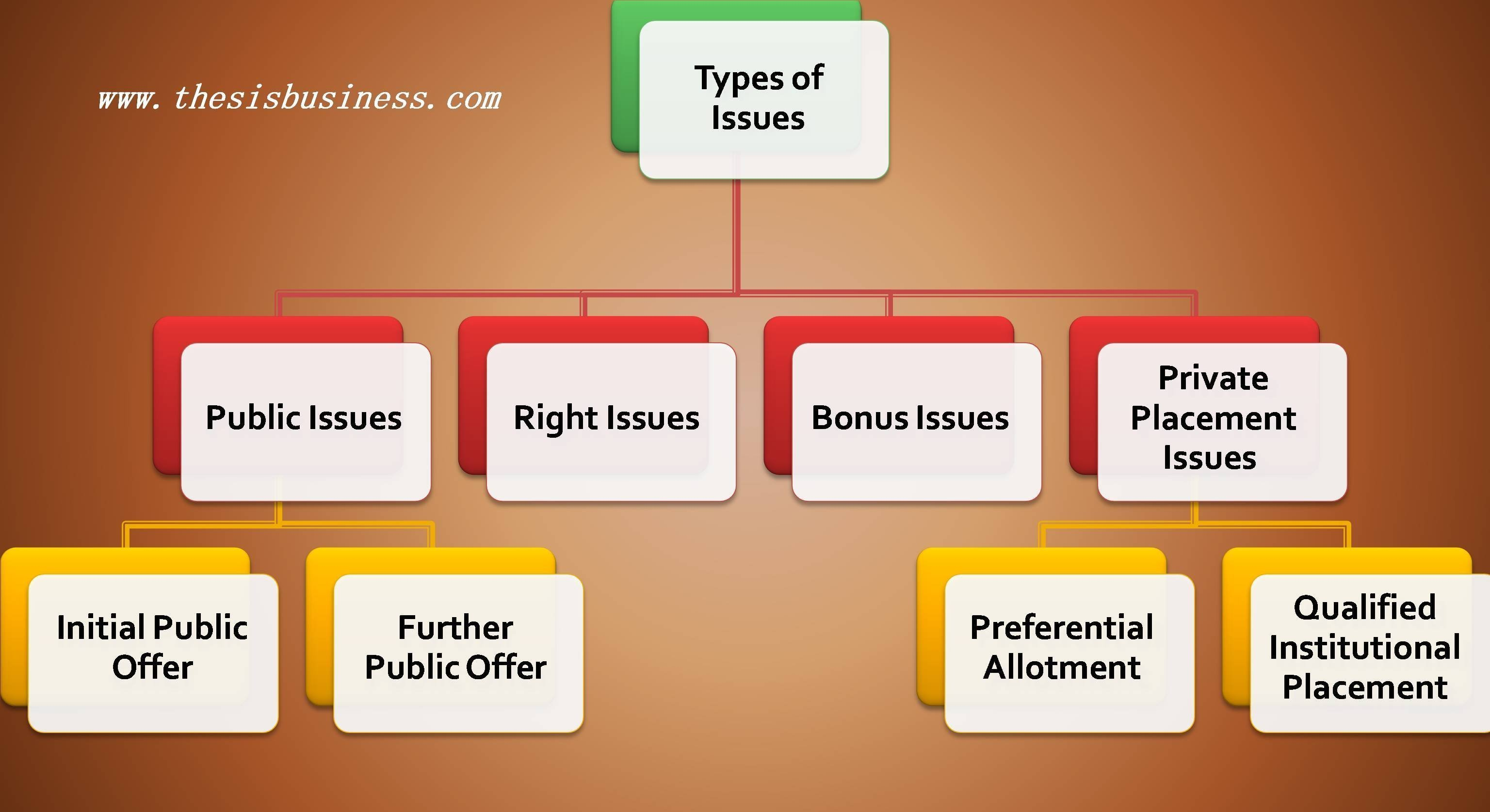 types of issues