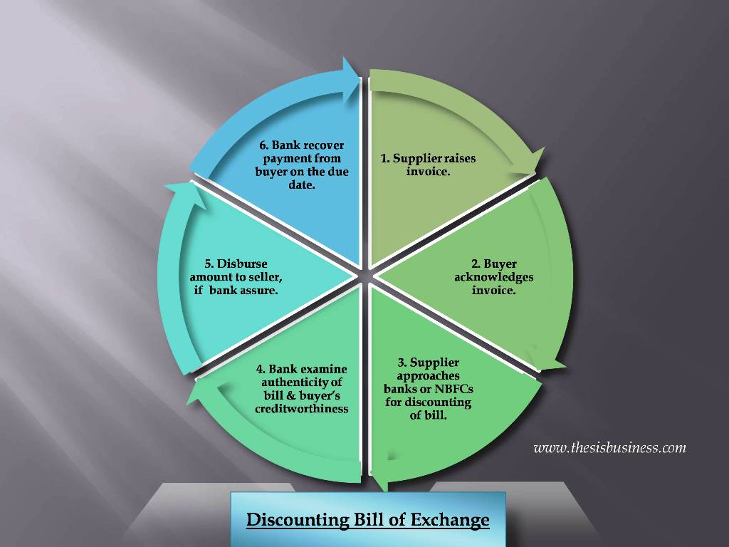Discounting Bill of Exchange