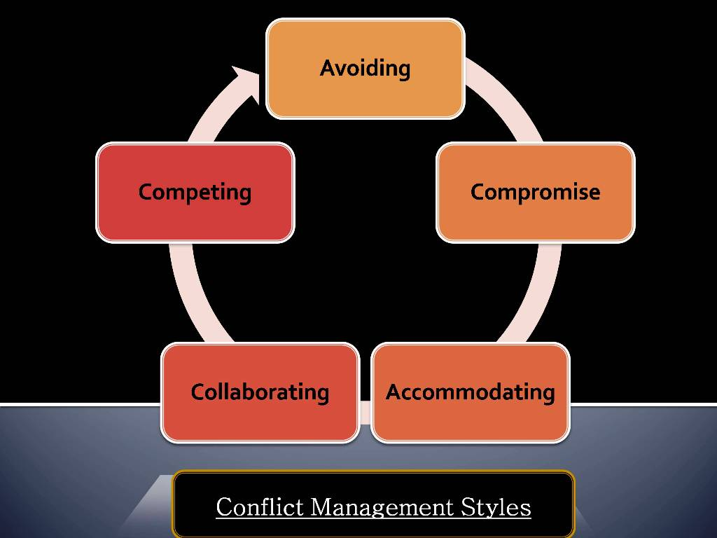 conflict management style infographic