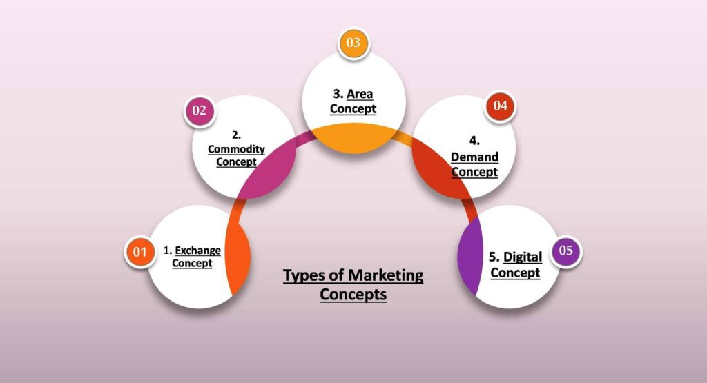 types of marketing concept infographic